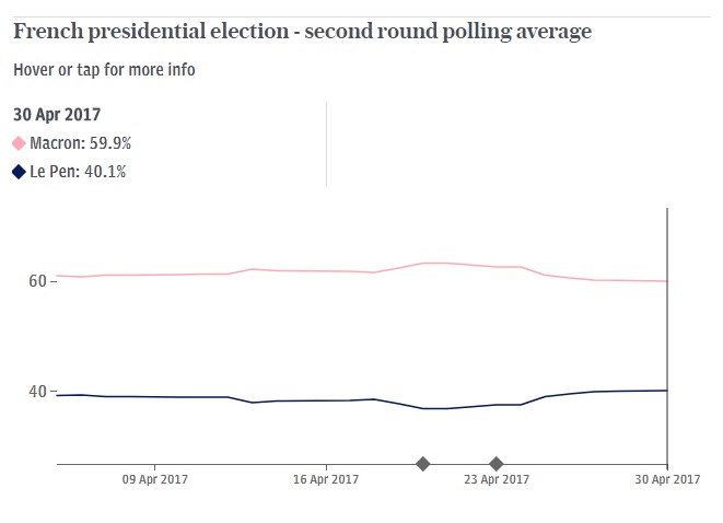 If Recent Trends Are Any Indication, Marine Le Pen Is ...